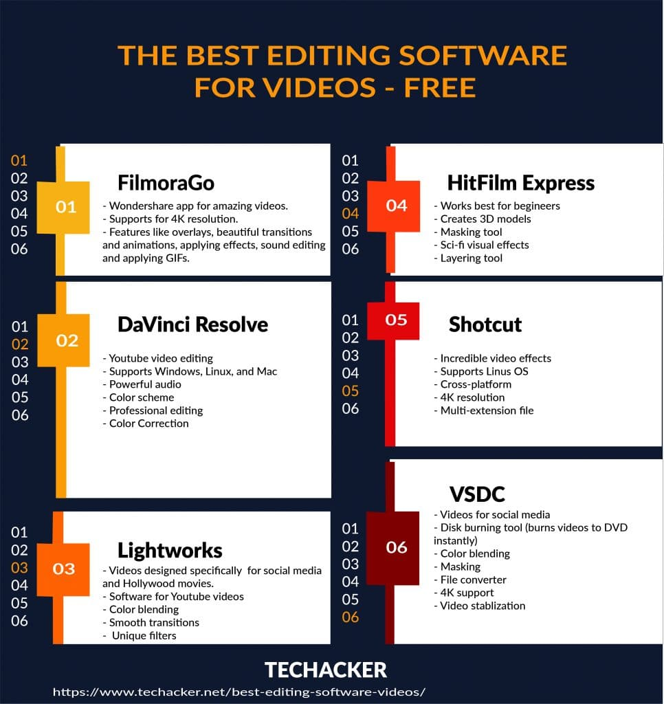 The Best Editing Software for Videos - Free
